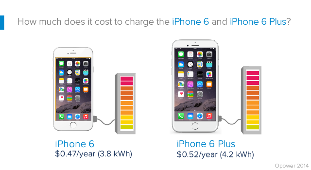 iPhone-6-vs-iPhone-6-Plus-charging-cost.png.pagespeed.ce.wJy7ROBI-5