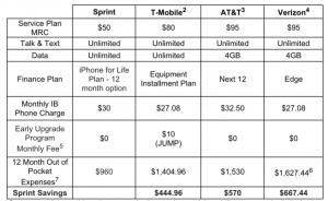 Sprint ponúka iPhone veľmi výhodne