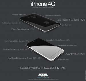 iPhone 4g-svetapple.sk