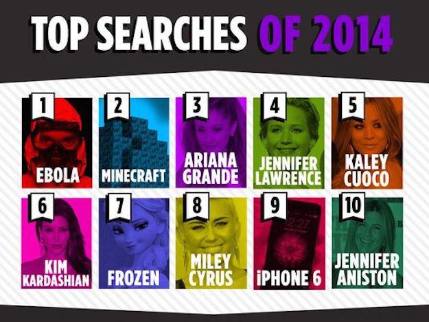 TOP 10 najvyhľadávanejších slov v Yahoo za rok 2014 - svetapple.sk
