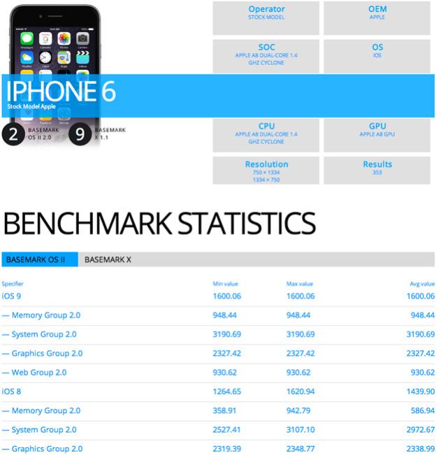 Benchmark iOS 9 - svetapple.sk