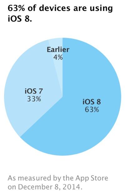 iOS 8 je už na 68% zariadeniach - svetapple.sk