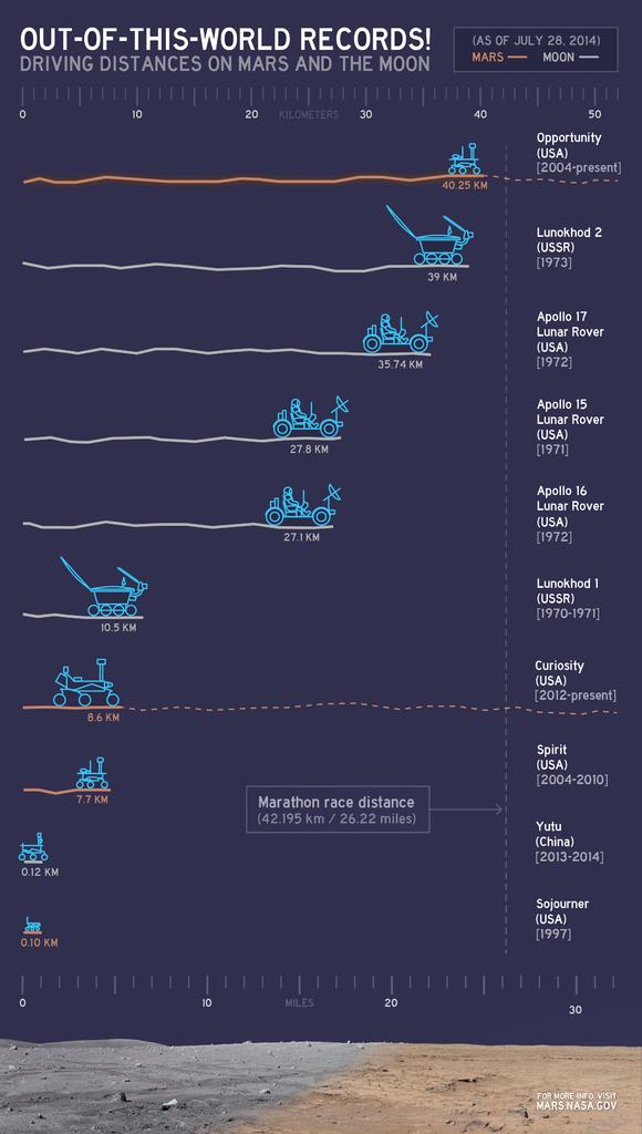 Na obrázku môžte vidieť, koľko prešli dané vozidlá na Marse a na Mesiaci za celú dobu svojej existencie. Curiozity ale aj Opportutity stále brázdia Marsom! - svetapple.sk