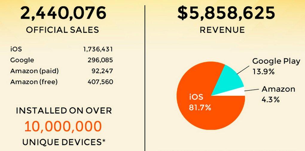 Monument Valley 5 800 000$ z toho 81% z iOS! - svetapple.sk