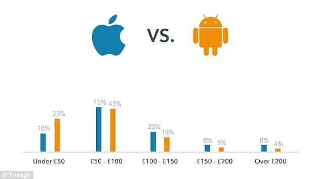 Rozdiel v cene hotela podľa vášho operačného systému - svetapple.sk