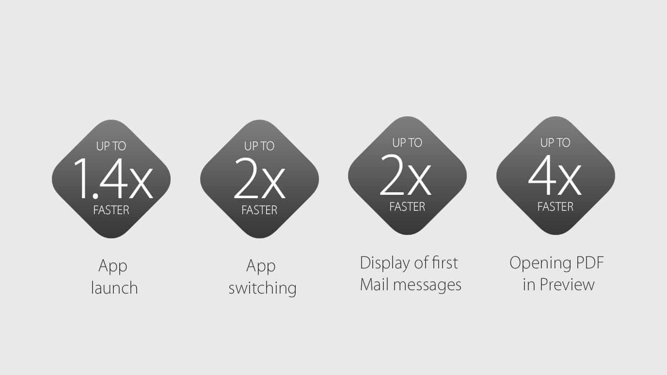OS-X-EL-capitan-faster