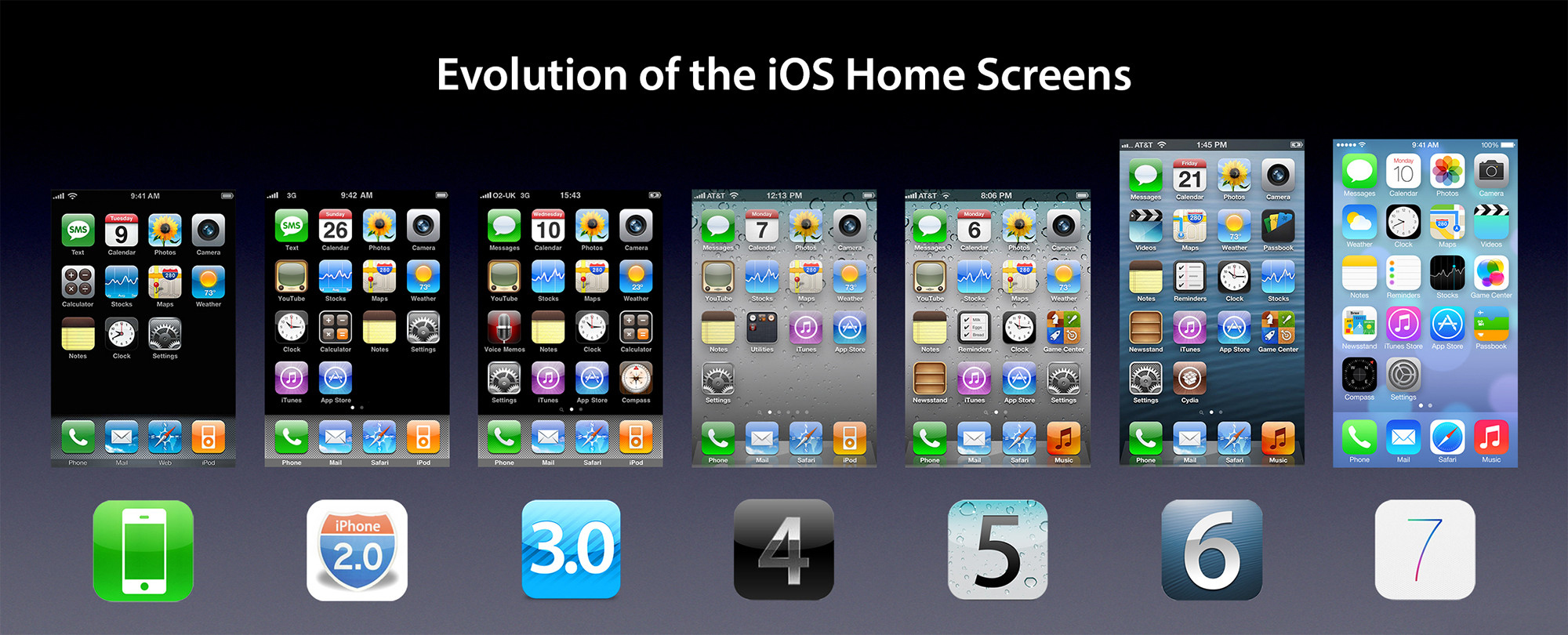 iOS evolution - SvetApple.sk