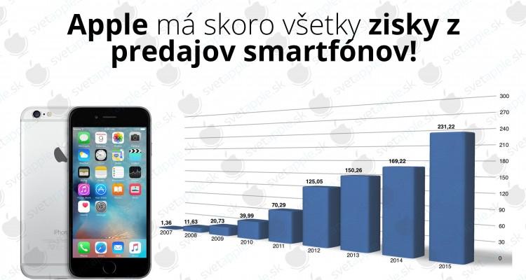 zisky-apple-smartfóny---titulná-fotografia---SvetApple