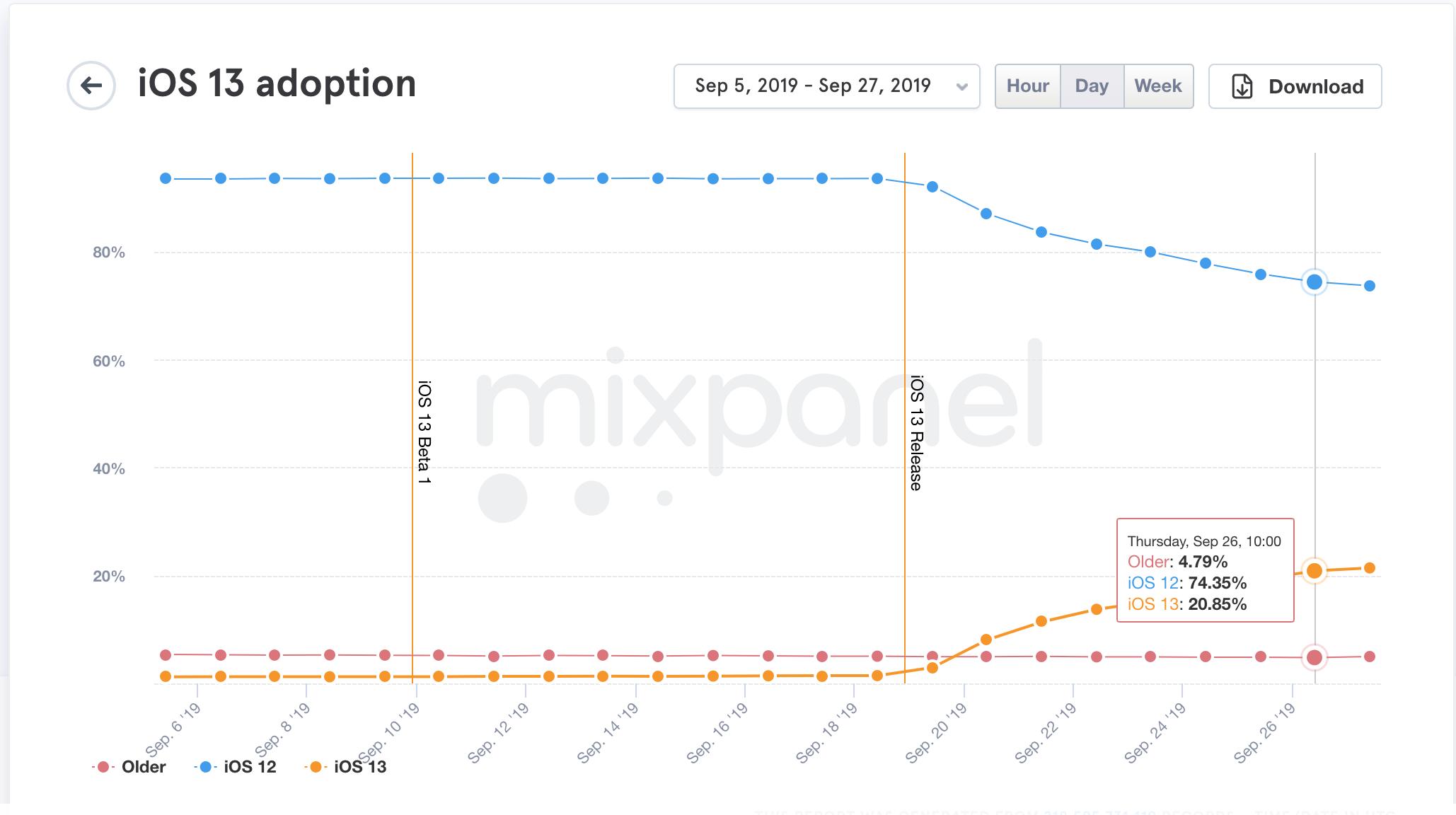 iOS 13 je už nainštalovaný na 20% zariadení vrámci všetkých iOS produktov! - svetapple.sk