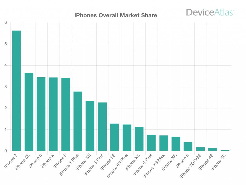 Najpopulárnejší iPhone roku 2019? No je to obrovské prekvapenie...