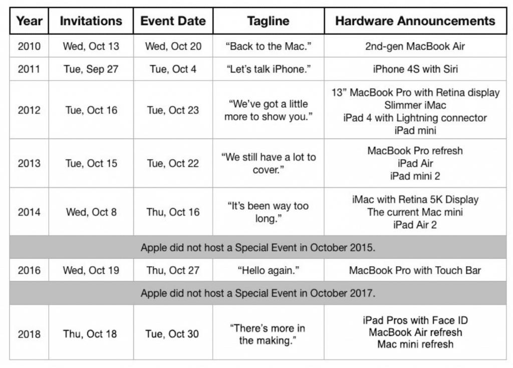 """MacBook Pro 16"""". Kedy sa dočkáme nového jablkového počítača?"""