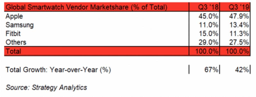 Predaje Apple Watch narástli celosvetovo o 51% počas Q3 2019 podľa Strategy Analytics.