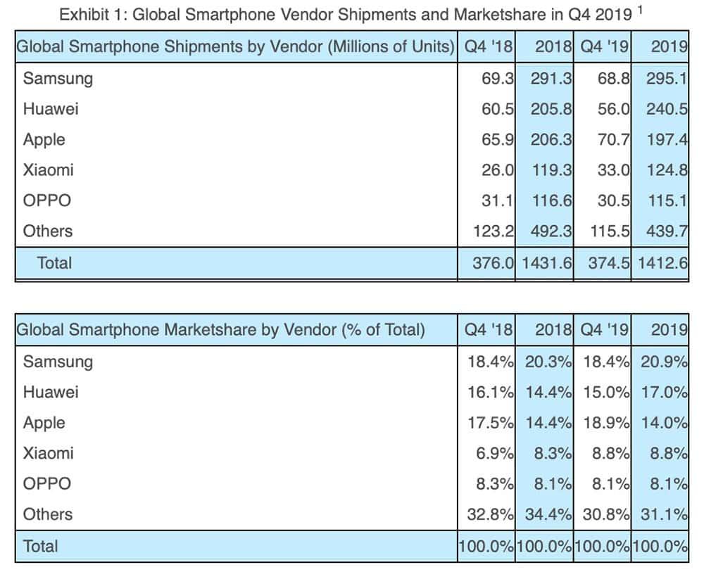 Apple porazilo Huawei aj Samsung v predaji smartfónov koncom 2019.