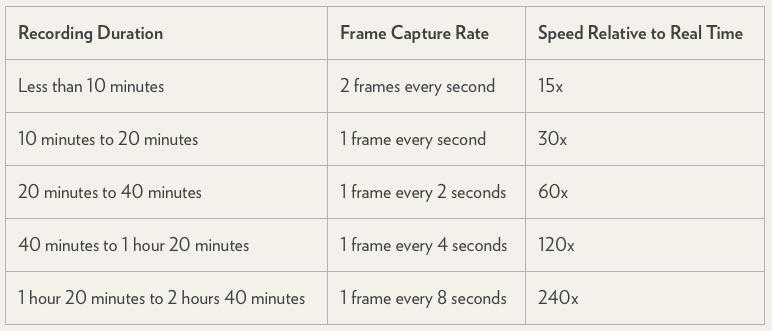 Ako natáčať časozberné video na iPhone? Takto dosiahnete najlepší výsledok.