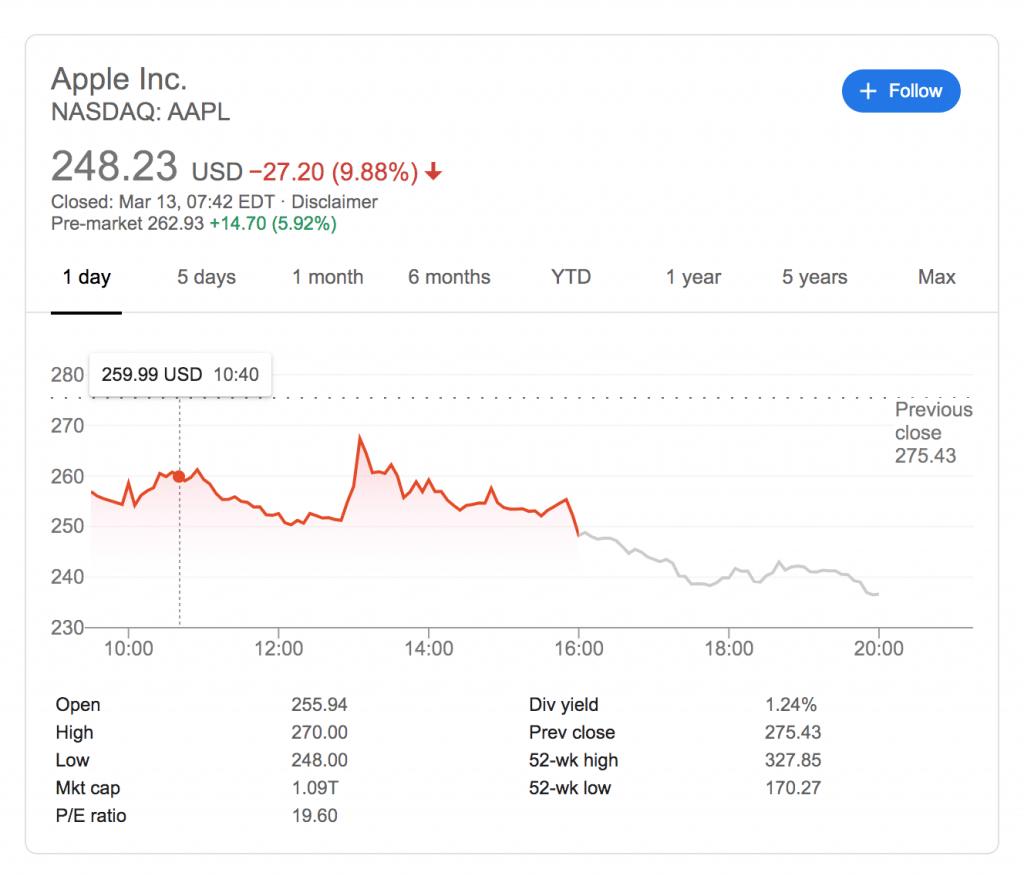 Finančná kríza na obzore? Aj Apple sa výrazne prepadlo s akciami.
