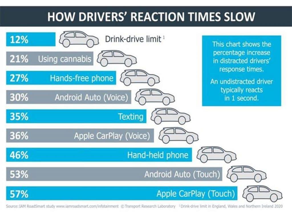 CarPlay je vraj nebezpečný. Tvrdí to najnovšia štúdia.