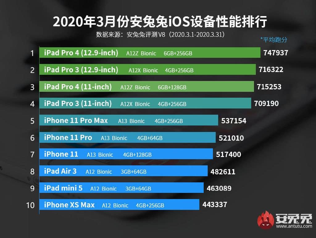 iPhone SE 2. generácie hravo porazí iPhone XS vo výkone.