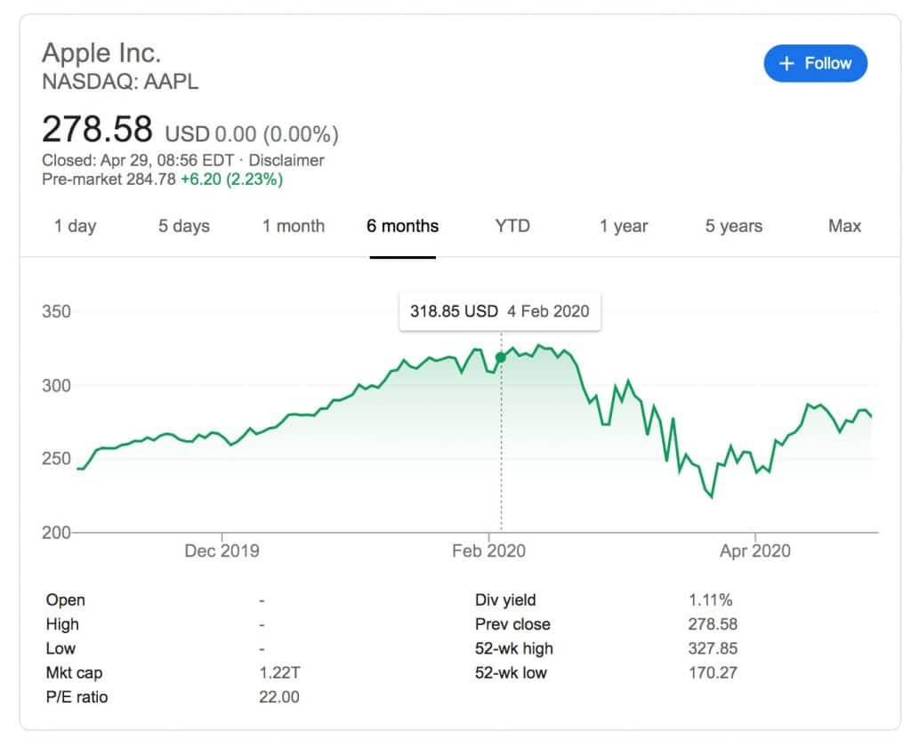 Apple sa pomaly spamätáva s finančnej katastrofy na akciovom trhu kvôli COVID-19.
