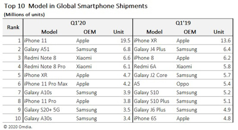 iPhone 11 bol začiatkom roka 2020 najpredávanejším smartfónom na svete.