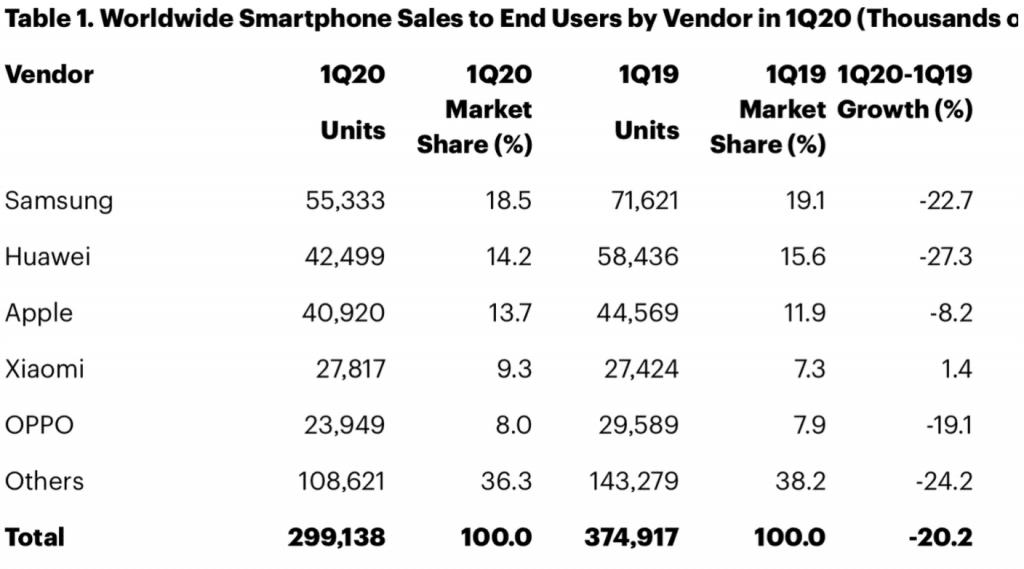 Koronavírus sa podpísal aj na predajoch iPhonu. Pozrite sa o koľko medziročne klesli.