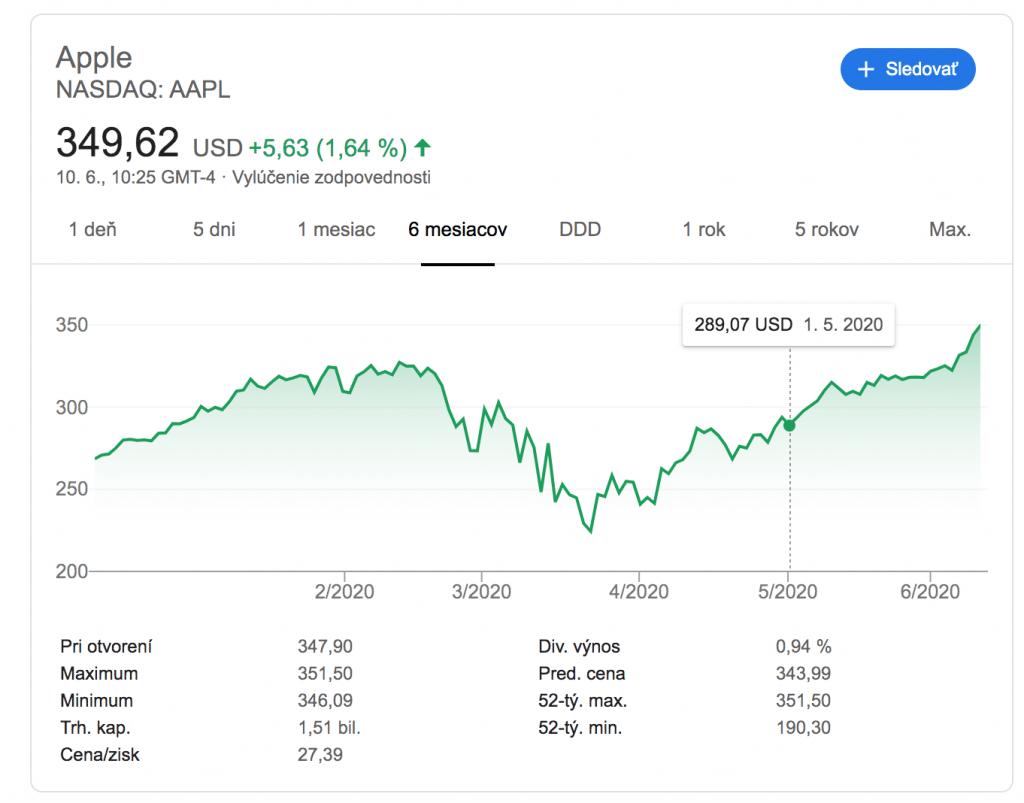 Apple je najhodnotnejšia technologická spoločnosť na svete. Akcie lámu rekordy.