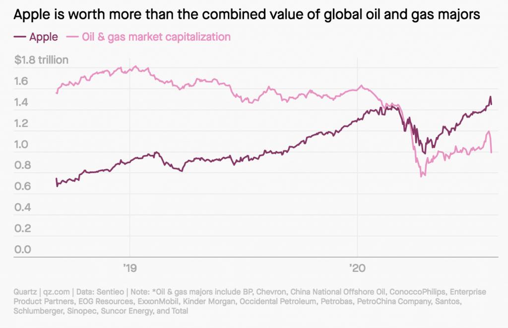 Apple mä väčšiu hodnotu, ako celý ropný a plynárenský sektor.