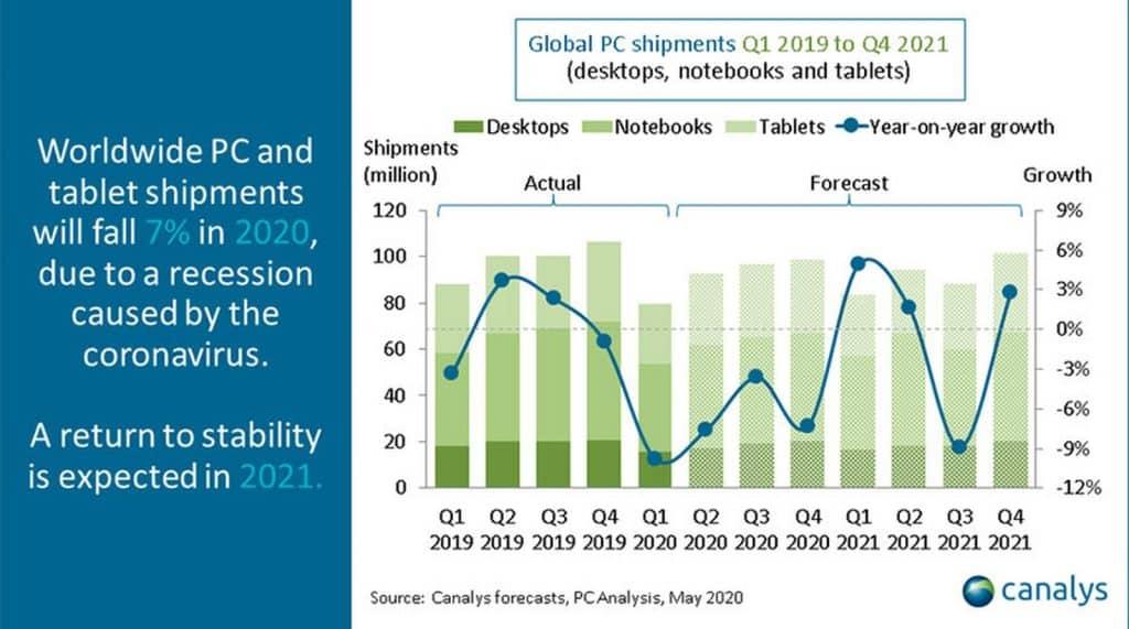 Trh s tabletmi sa v roku 2020 poriadne otrasie. Začiatkom 2021 bude však mimoriadne vysoko.