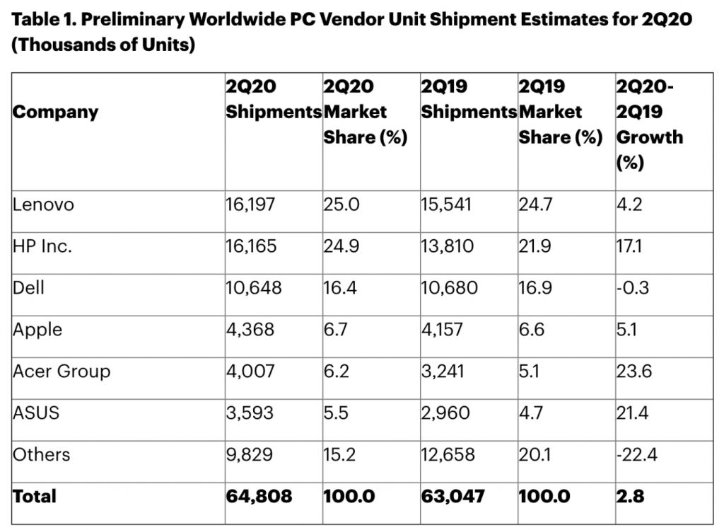 Mac prekvapil. Počas Q2 2020 narástli jeho predaje až o 5%!