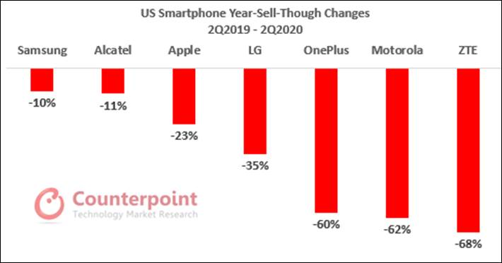 iPhone SE 2. generácie láka majiteľov Andoridu.