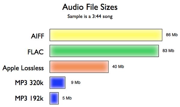 Porovnanie veľkosti súborov v jednotlivých formátoch