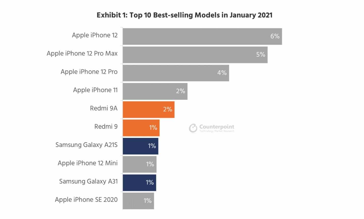 6 z 10 najlepšie predávaných smartfónov sú iPhony